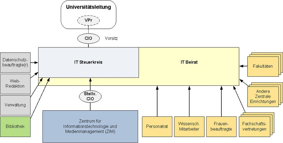 IT organisational structure of the University of Passau